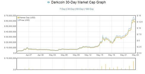 Darkcoin_market-cap